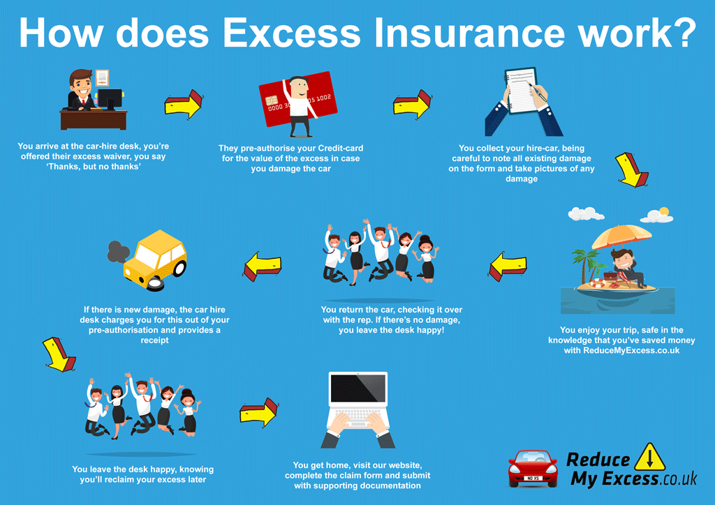 What is car hire excess insurance?
